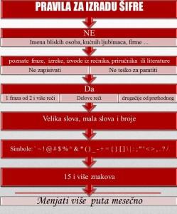 Pravila za izradu sifre