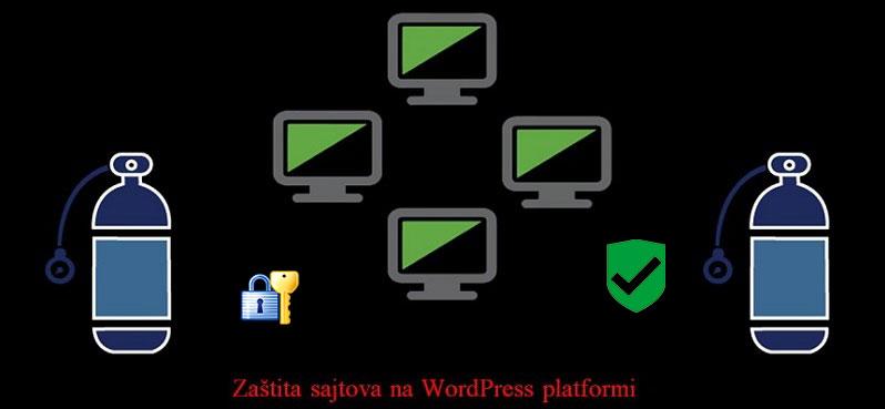 Zaštita sajta na WordPress platformi