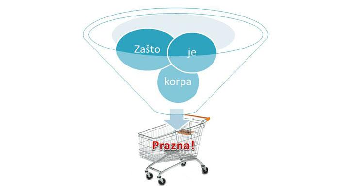 Izrada onlajn prodavnica